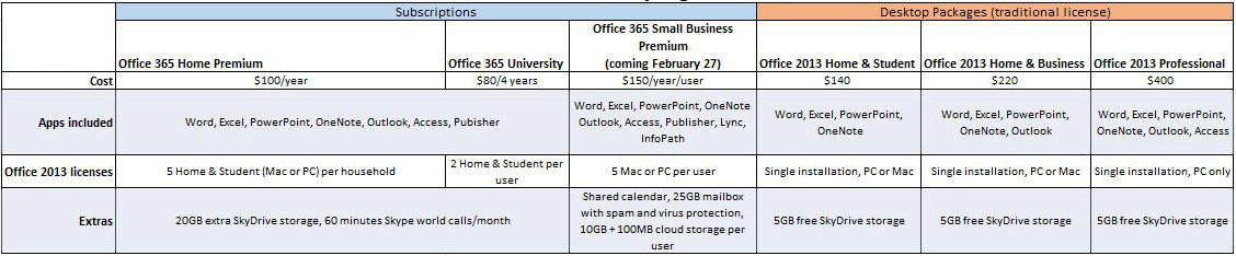 office 2013 or office 365 price