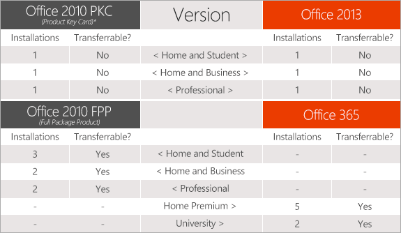 Office 2013 License