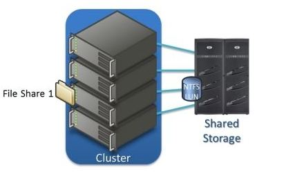 Windows Server 2012 brings high availability for file shares